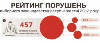 Сьомий звіт за результатами